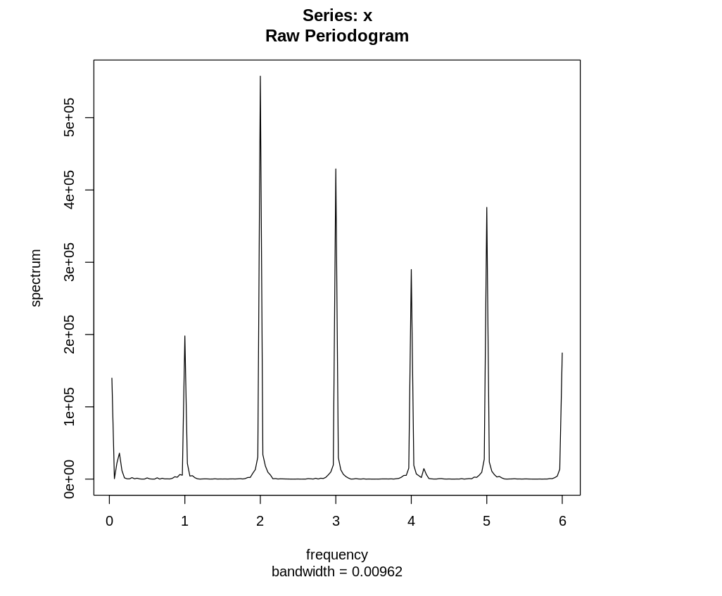 Немного про периодограммы временных рядов - 9