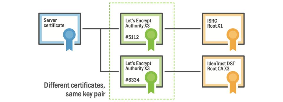 Проблема устаревших корневых сертификатов. На очереди Let's Encrypt и умные телевизоры - 3