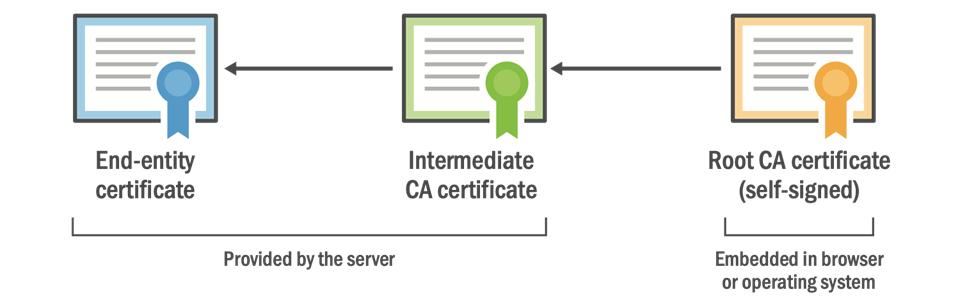 Проблема устаревших корневых сертификатов. На очереди Let's Encrypt и умные телевизоры - 1