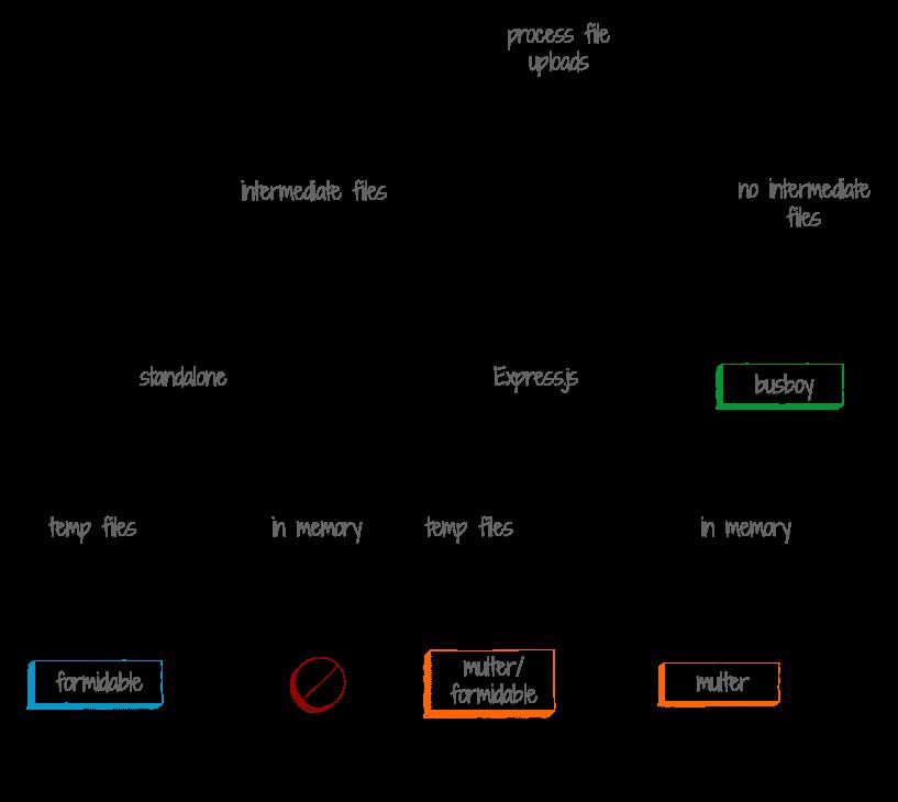 Formidable, Busboy, Multer или Multiparty? Выбор npm-пакета для обработки файлов, выгружаемых на сервер - 2