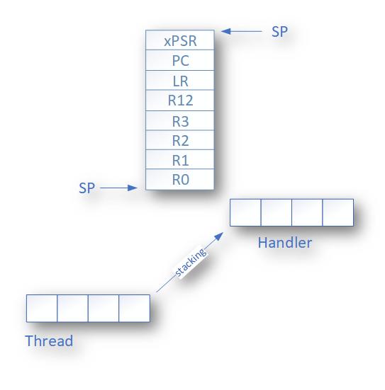 Переключение контекста и простой вытесняющий планировщик для CortexM - 4