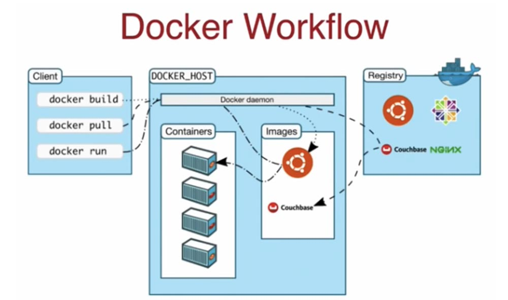 Конференция DEVOXX UK. Выбираем фреймворк: Docker Swarm, Kubernetes или Mesos. Часть 1 - 2