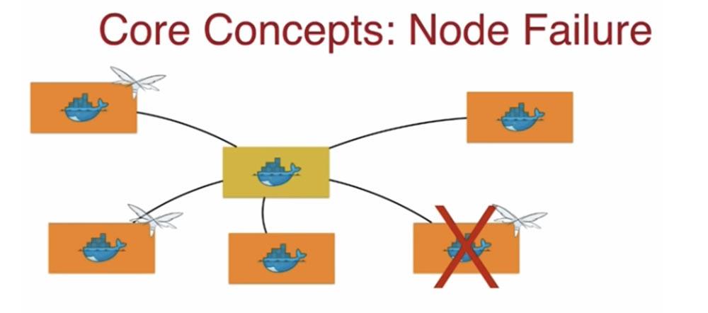 Конференция DEVOXX UK. Выбираем фреймворк: Docker Swarm, Kubernetes или Mesos. Часть 1 - 9