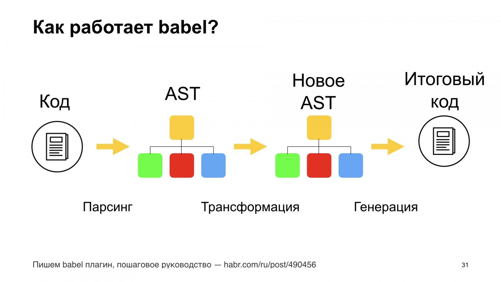 Минифицируем приватные поля в TypeScript. Доклад Яндекса - 31