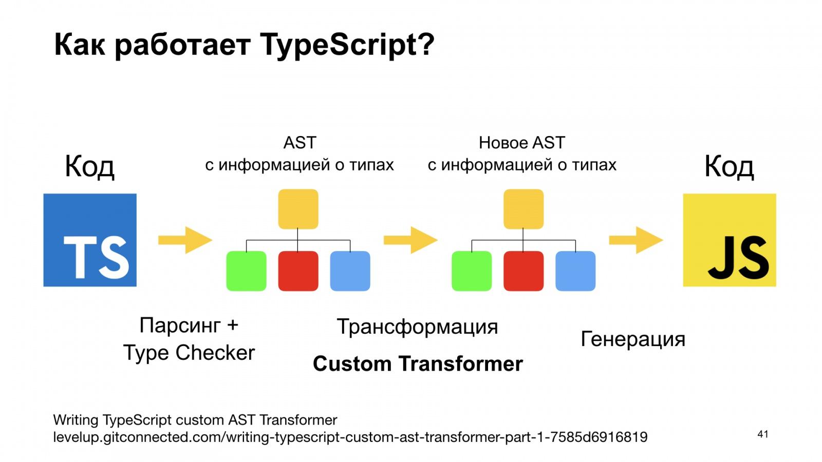 Минифицируем приватные поля в TypeScript. Доклад Яндекса - 41