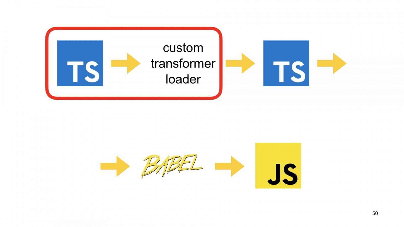 Минифицируем приватные поля в TypeScript. Доклад Яндекса - 49