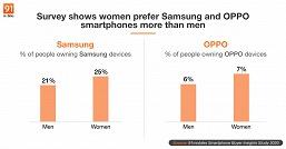 Смартфоны Samsung больше любят женщины, а аппараты Xiaomi — мужчины