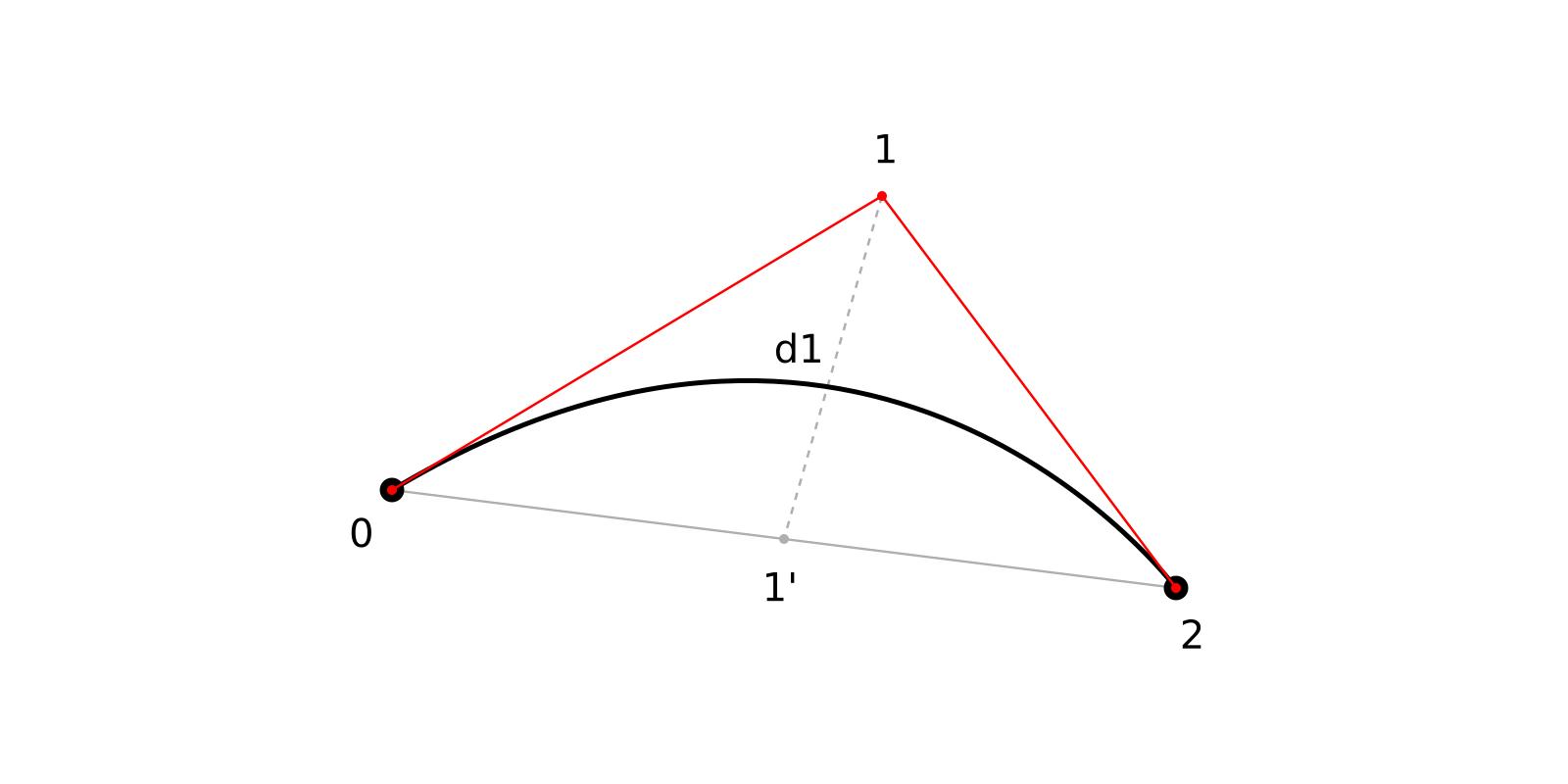 Адаптивное разбиение кривых Безье 2-го и 3-го порядка - 5