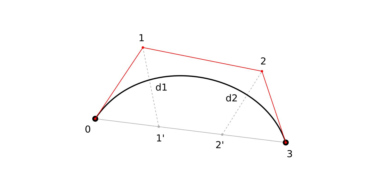 Адаптивное разбиение кривых Безье 2-го и 3-го порядка - 6
