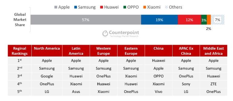 Более половины премиального сегмента смартфонов — это iPhone. Смартфоны Apple заняли четыре первых места из пяти