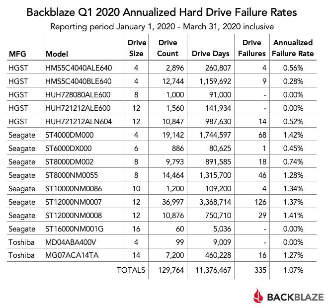Самые надежные HDD по версии Backblaze Q1 2020 - 3
