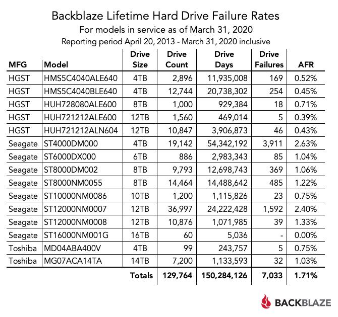 Самые надежные HDD по версии Backblaze Q1 2020 - 4