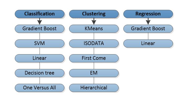 ABBYY NeoML: как мы делали библиотеку машинного обучения и зачем она нужна - 2