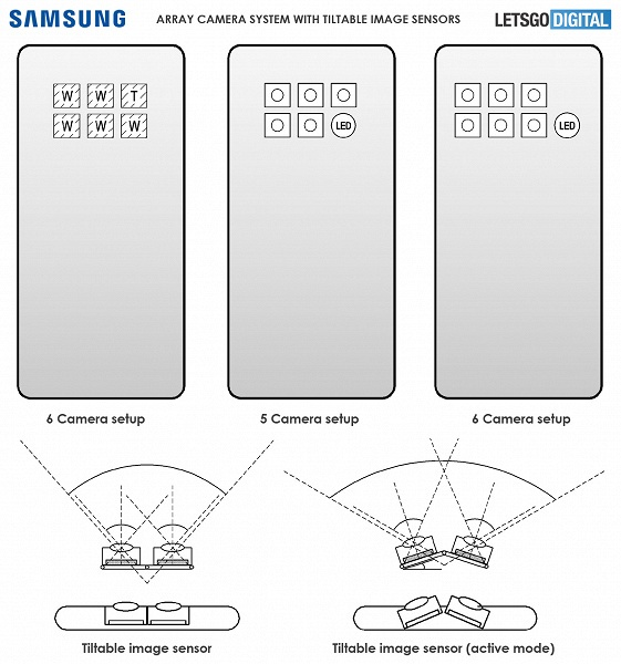 Samsung может создать смартфон с шестикамерной системой, где ряд датчиков сможет поворачиваться