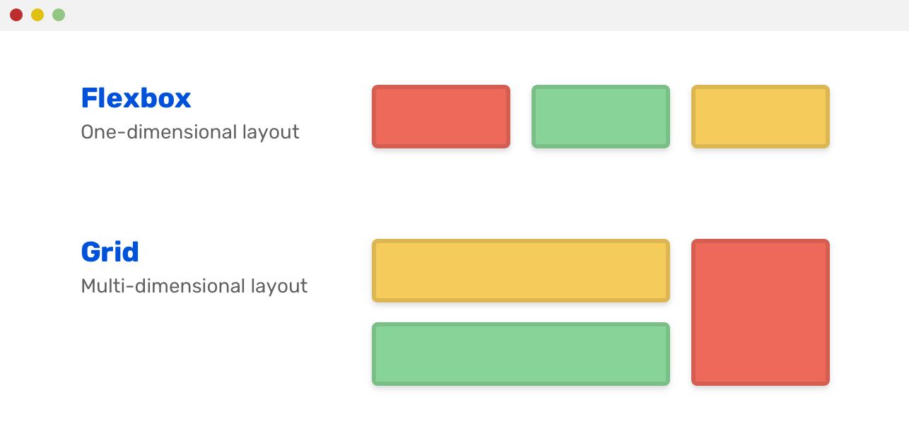 Использование Grid для макетов страниц, а Flexbox — для макетов компонентов - 2