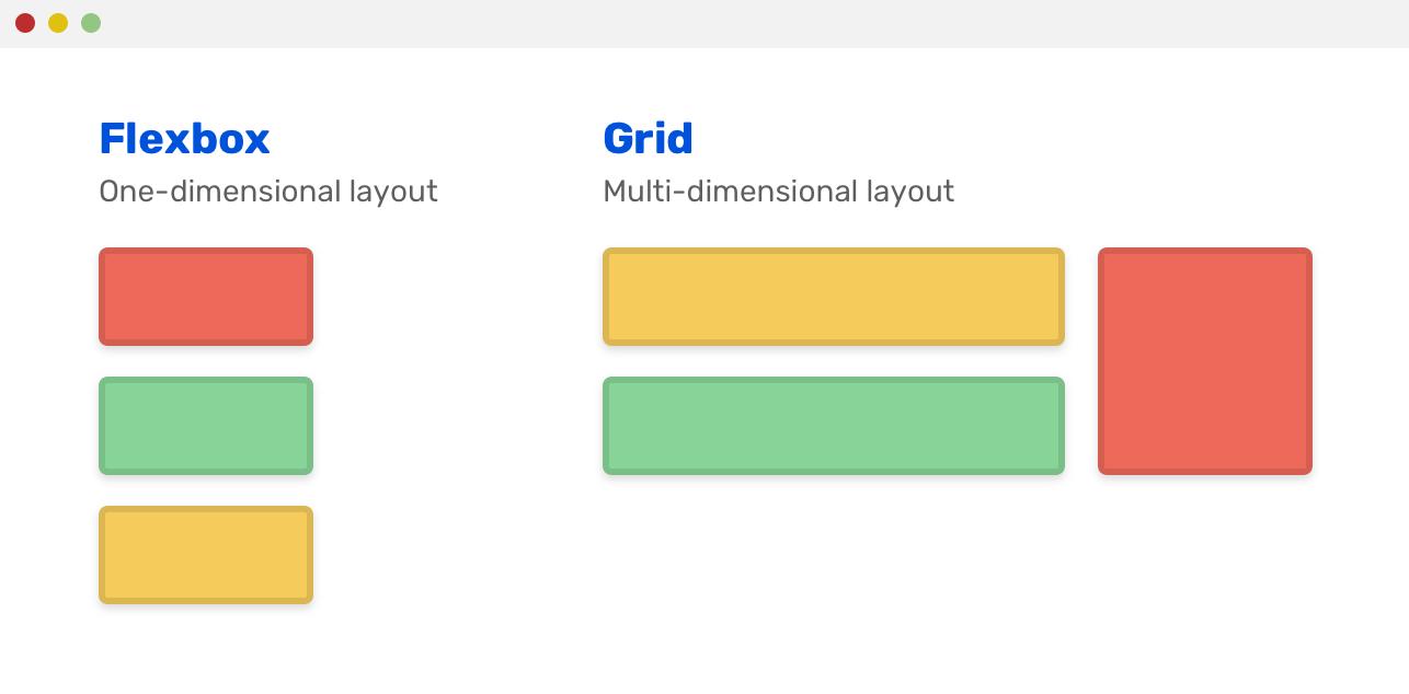 Использование Grid для макетов страниц, а Flexbox — для макетов компонентов - 3
