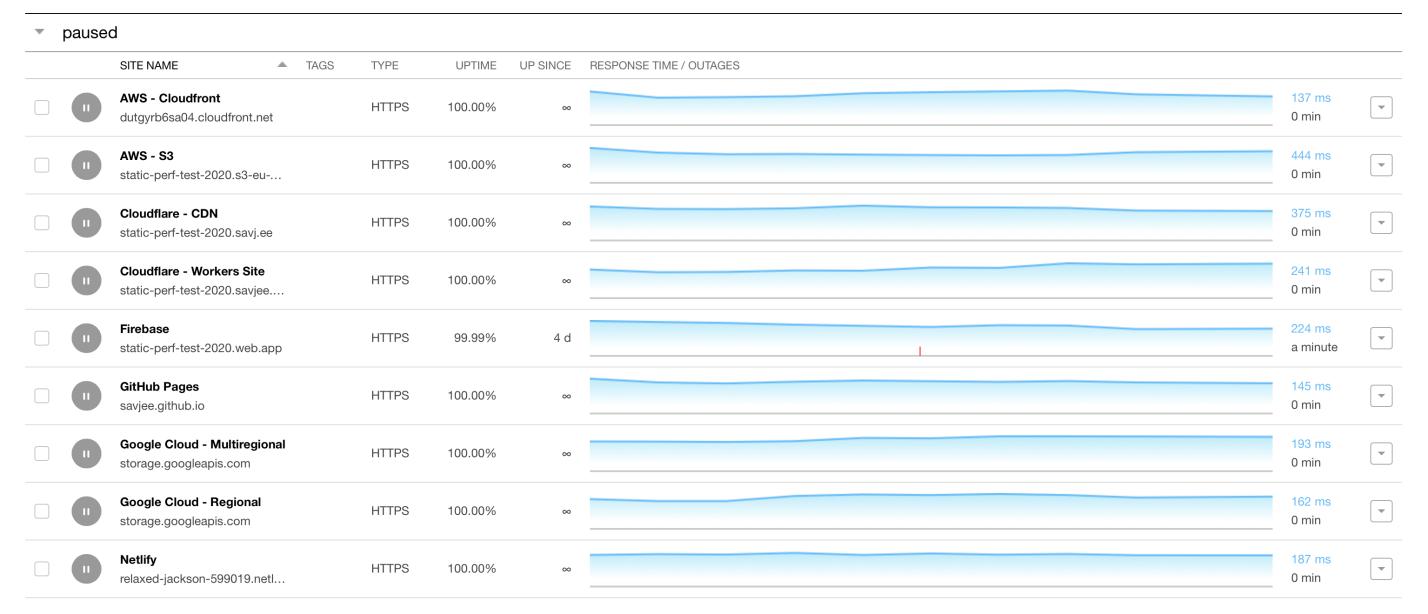 Исследование производительности хостингов статических сайтов - 2