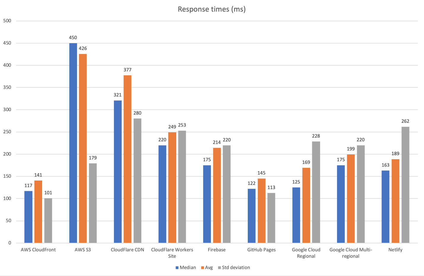 Исследование производительности хостингов статических сайтов - 4