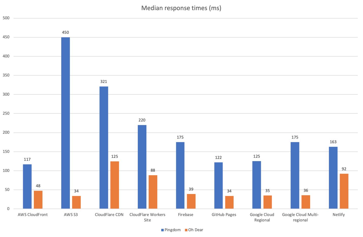 Исследование производительности хостингов статических сайтов - 5