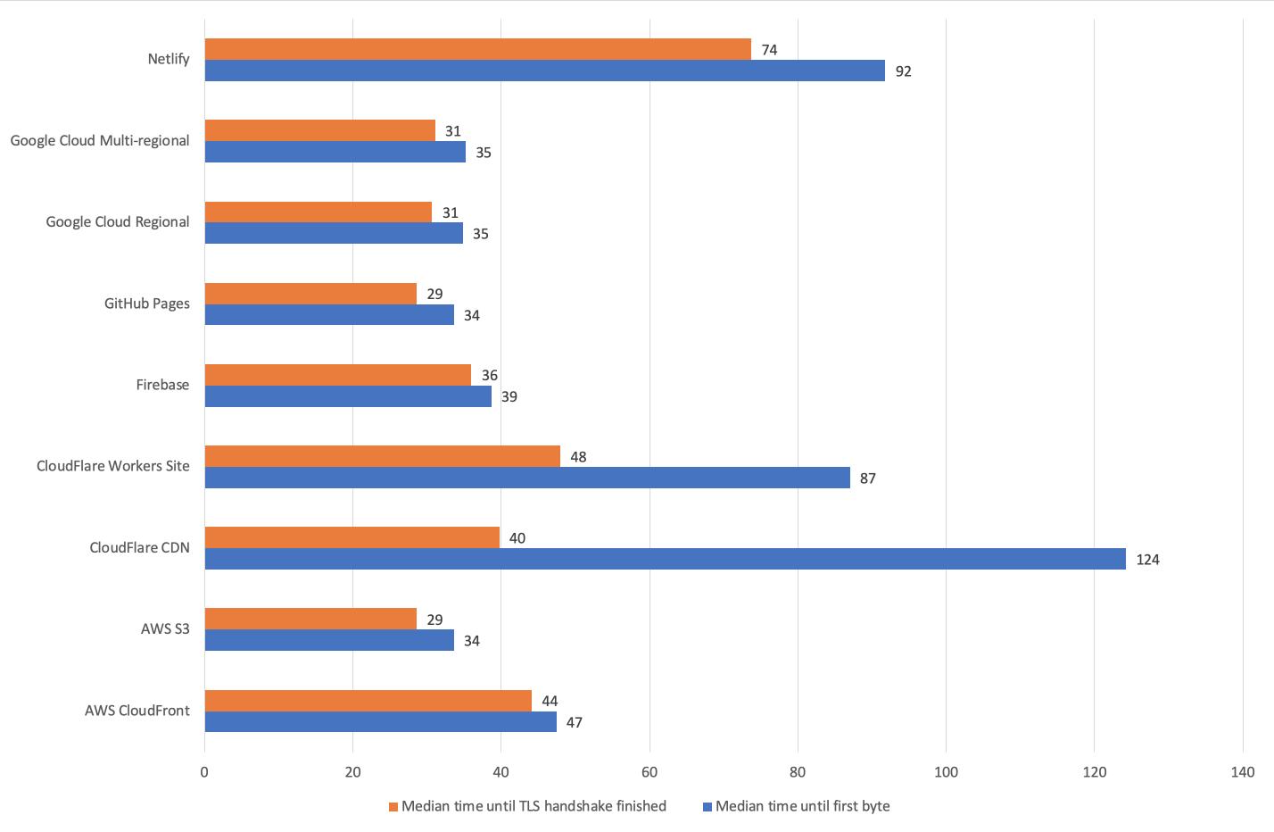 Исследование производительности хостингов статических сайтов - 6