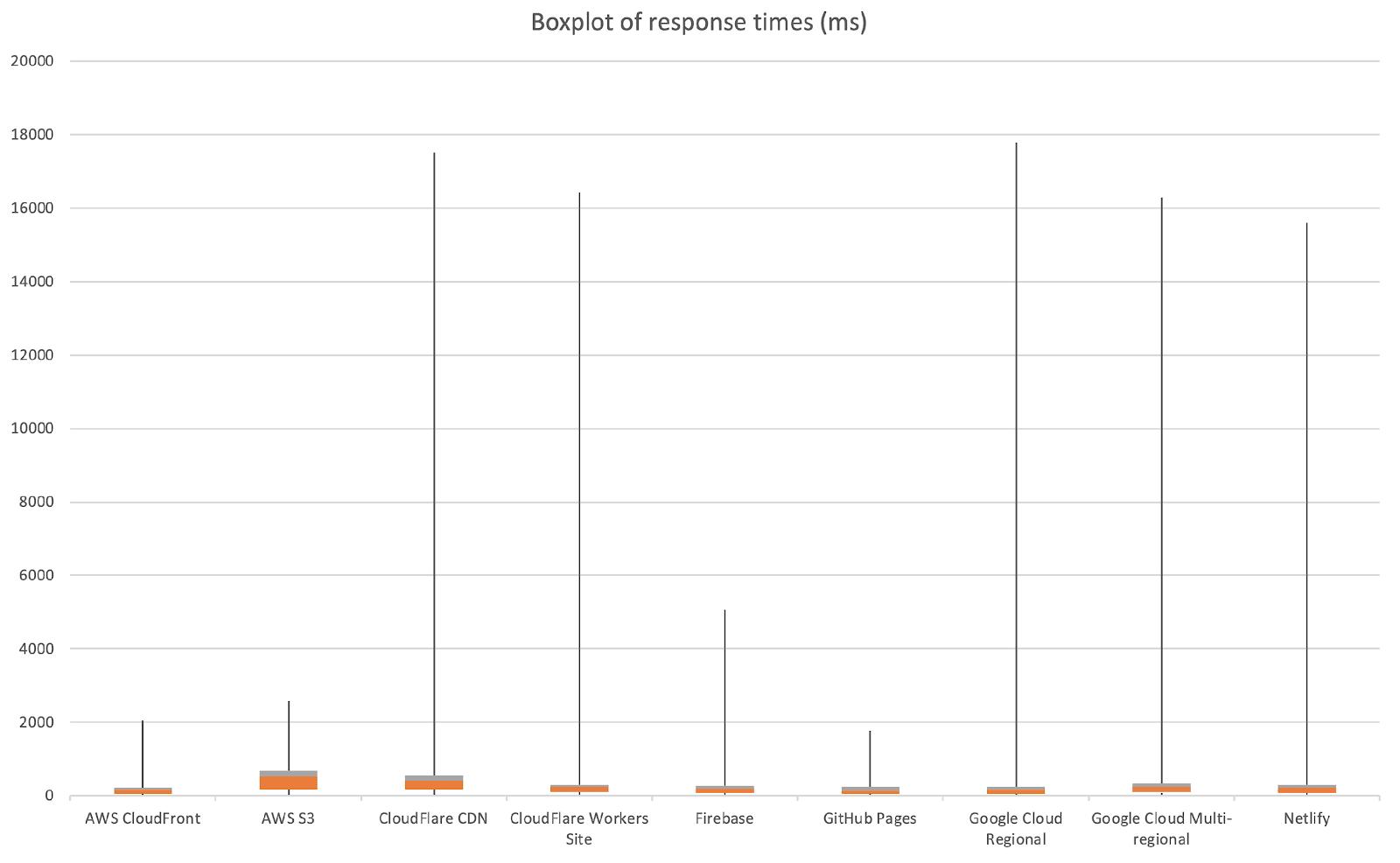 Исследование производительности хостингов статических сайтов - 9