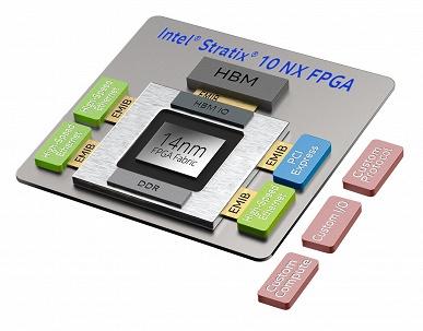 Intel называет FPGA Stratix 10 NX своими первыми FPGA-ускорителями, оптимизированными для задач искусственного интеллекта