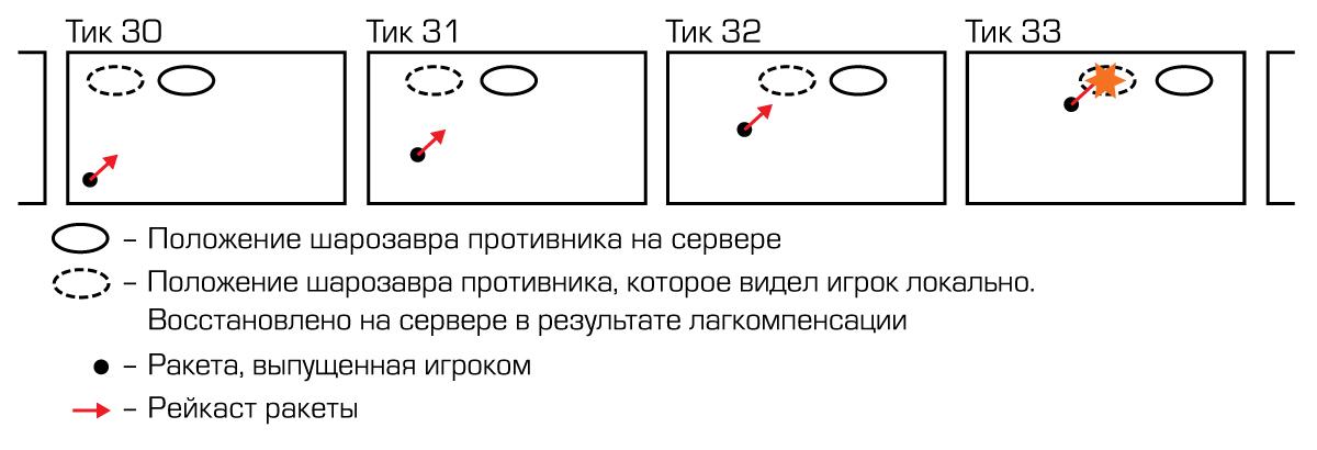 Как мы обвесили механику баллистического расчета для мобильного шутера алгоритмом компенсации сетевой задержки - 2