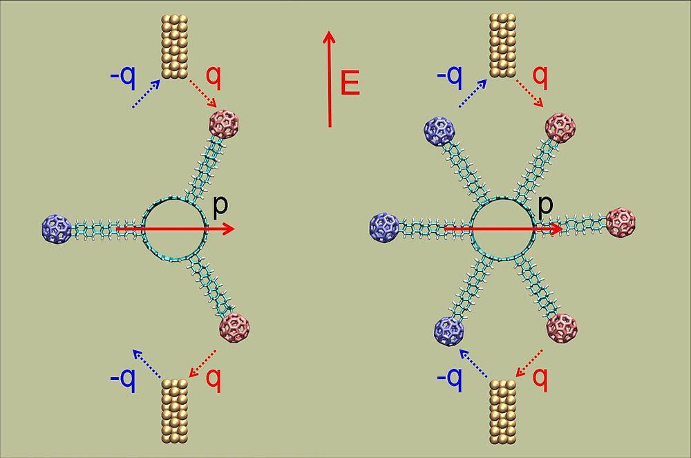 Карусель из 16 атомов: самый маленький молекулярный ротор в мире - 5