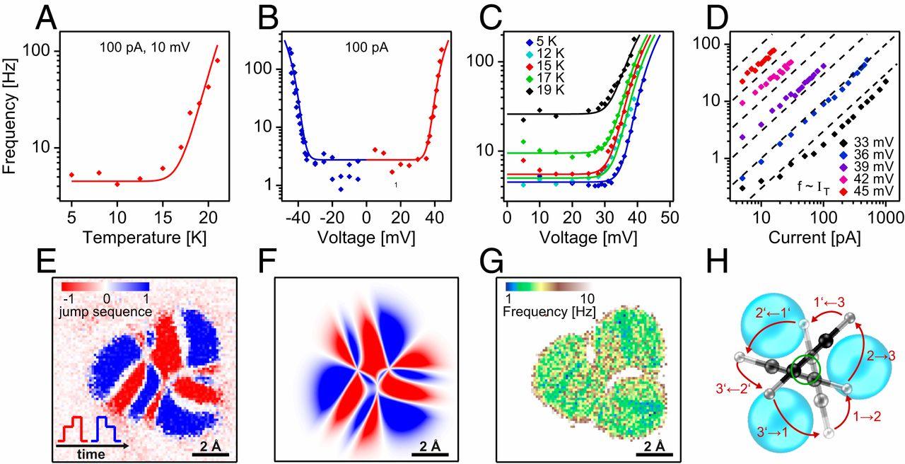 Карусель из 16 атомов: самый маленький молекулярный ротор в мире - 7