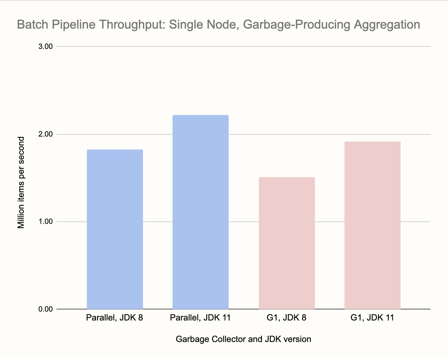 Производительность современной Java при работе с большим объёмом данных, часть 2 - 3