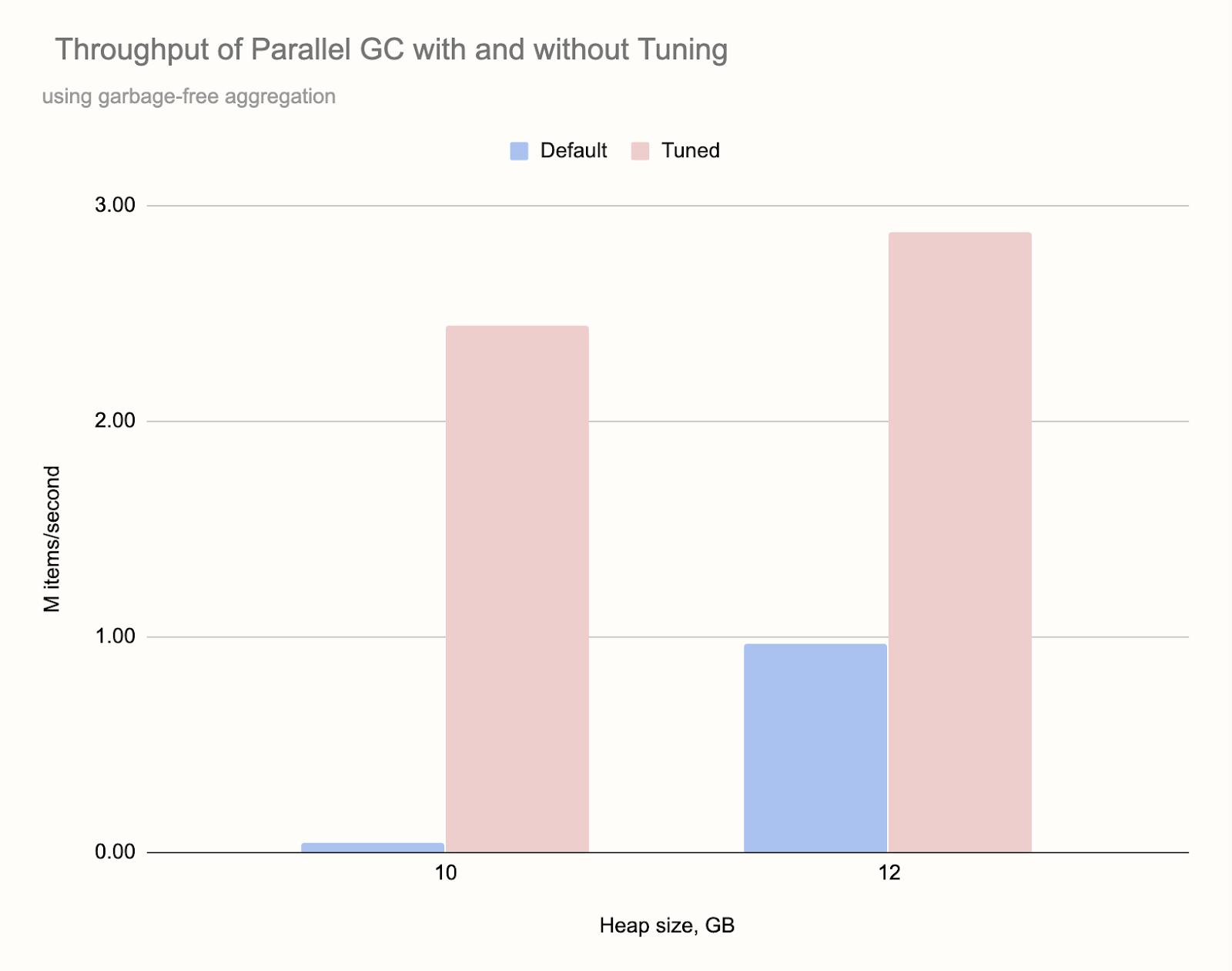 Производительность современной Java при работе с большим объёмом данных, часть 2 - 4