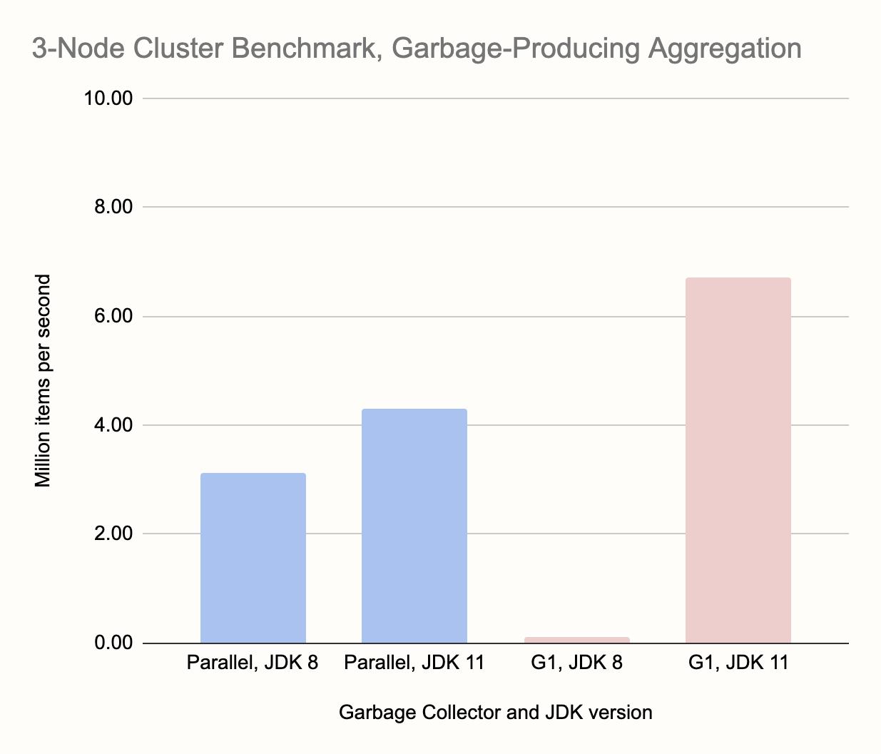 Производительность современной Java при работе с большим объёмом данных, часть 2 - 6