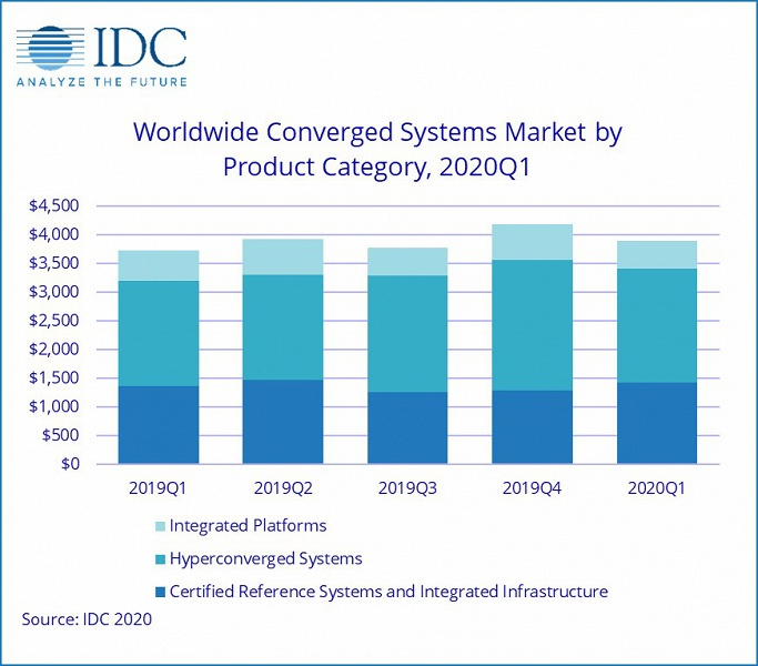 Рынок конвергентных систем за год вырос на 4,5%