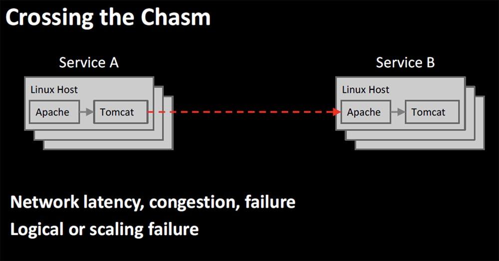 Конференция QCon. Овладение хаосом: руководство Netflix для микросервисов. Часть 1 - 7