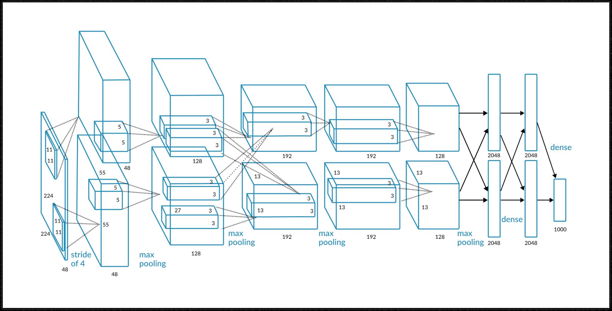 Сравнение мозга с нейронной сетью - 11