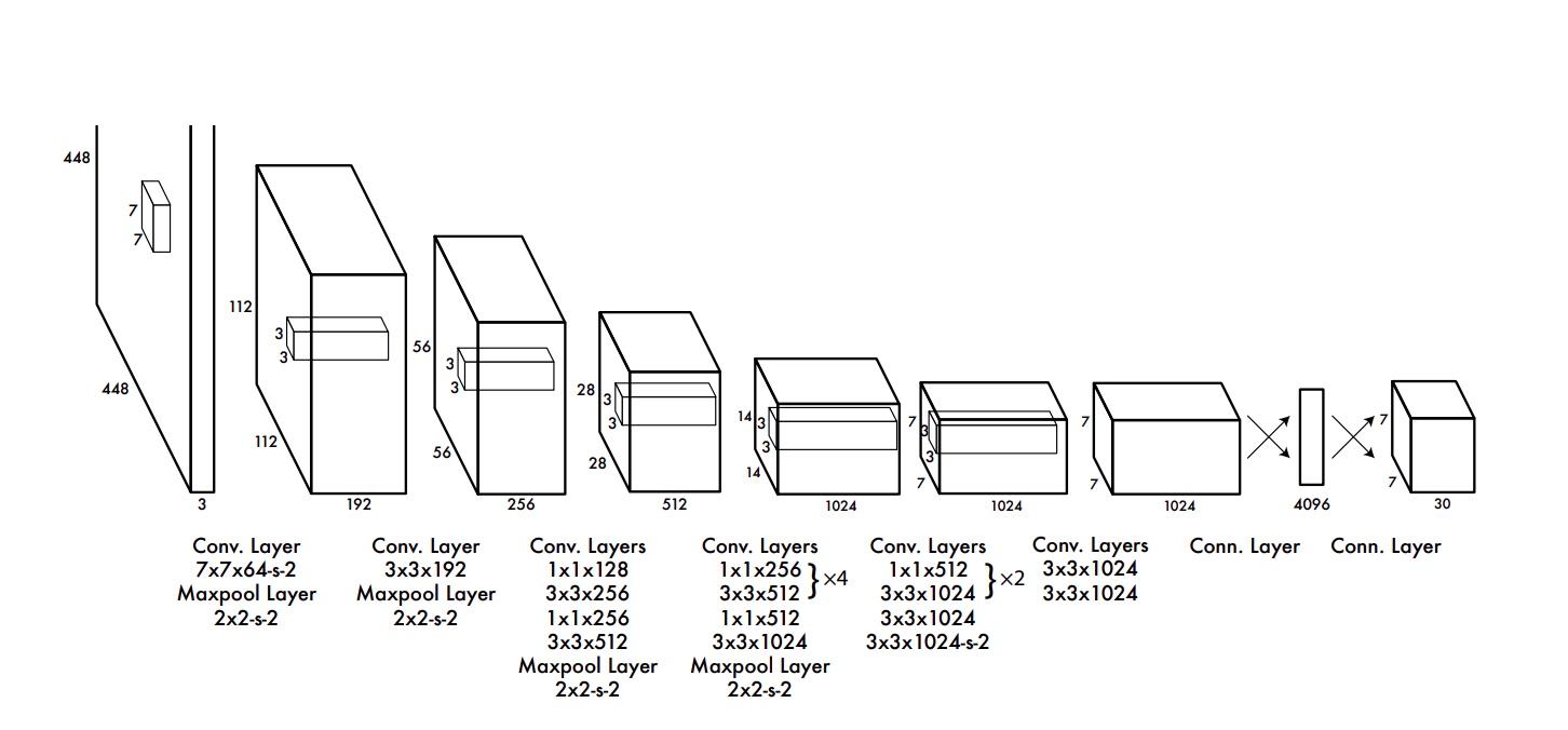 «Breakout-YOLO»: знакомимся с шустрой object-detection моделью, играя в классический «Арканоид» - 4