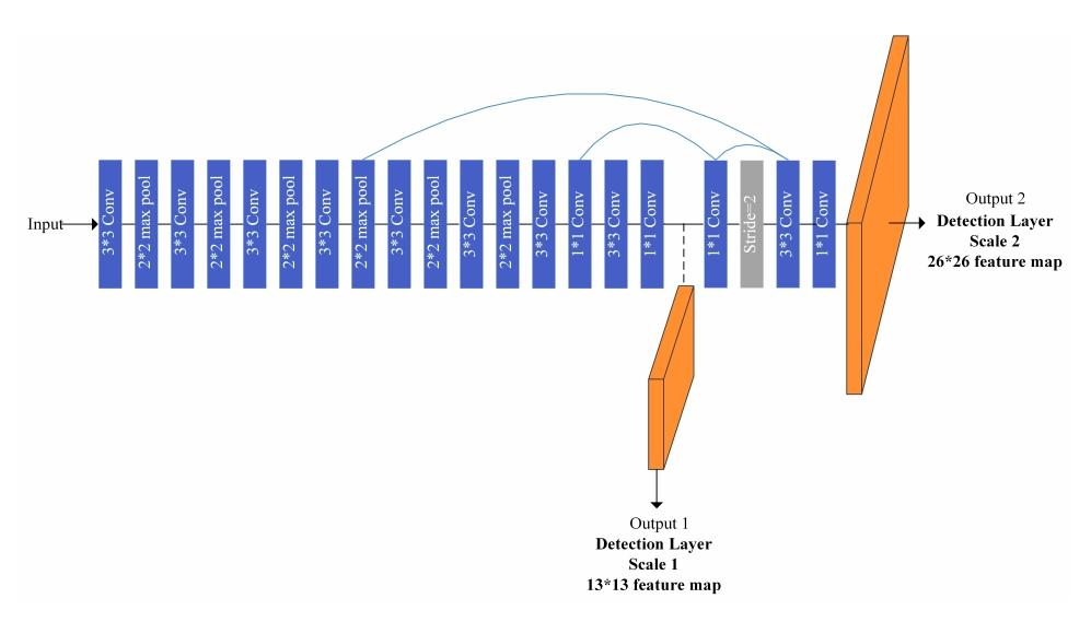 «Breakout-YOLO»: знакомимся с шустрой object-detection моделью, играя в классический «Арканоид» - 5