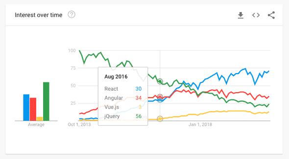 Не надо следовать JavaScript-трендам - 2