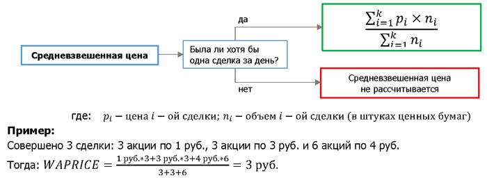 Скрипт выборки российских облигаций по параметрам - 2