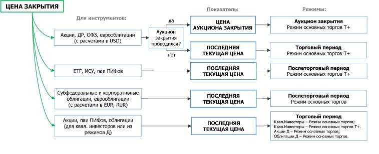 Скрипт выборки российских облигаций по параметрам - 3
