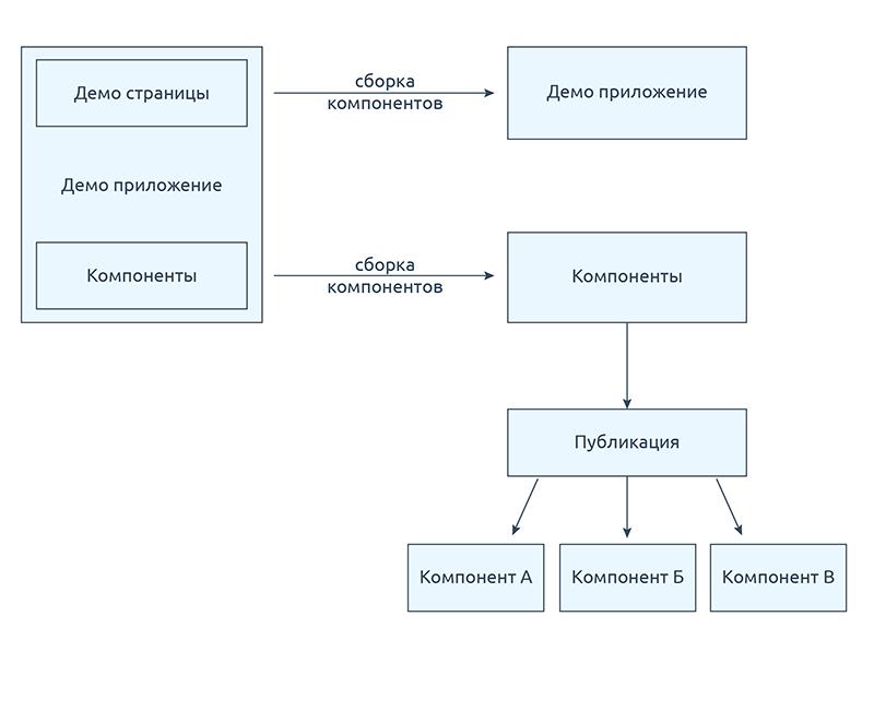 От библиотеки компонентов к дизайн-системе - 4