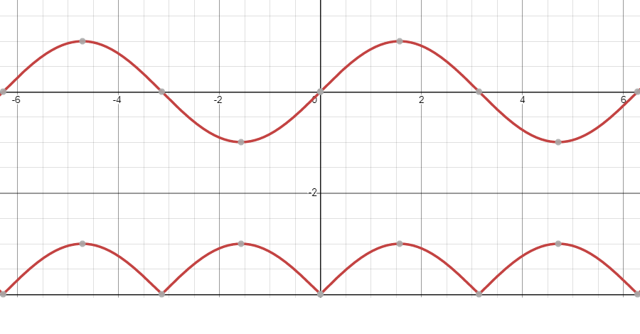 Absolute values of the sine wave