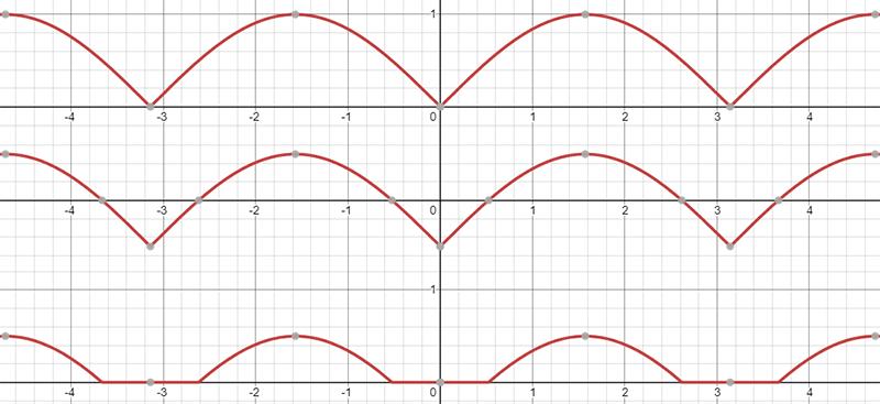 Sine wave vertical offset