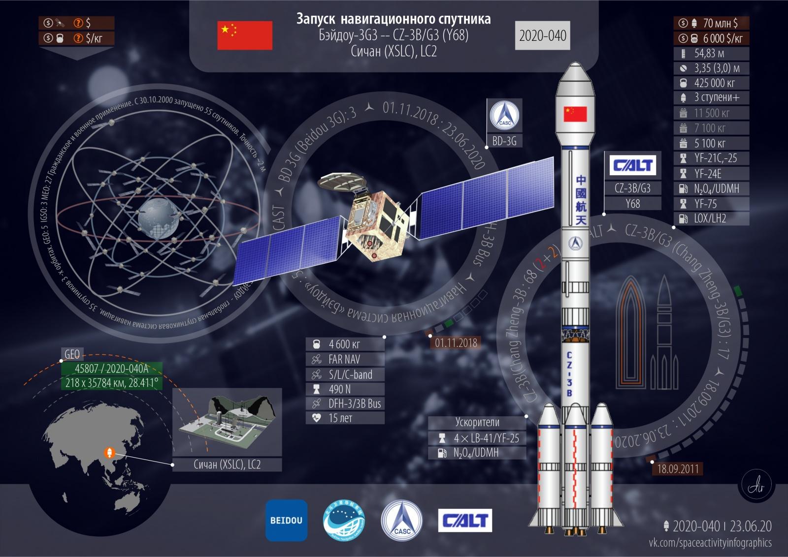 Успешный запуск. 44-й в 2020 году. 15-й от Китая. Навигационный спутник BeiDou - 2