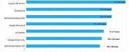 Дизайнерский LG Velvet очень неплохо показывает себя в тестах автономности. Особенно в играх