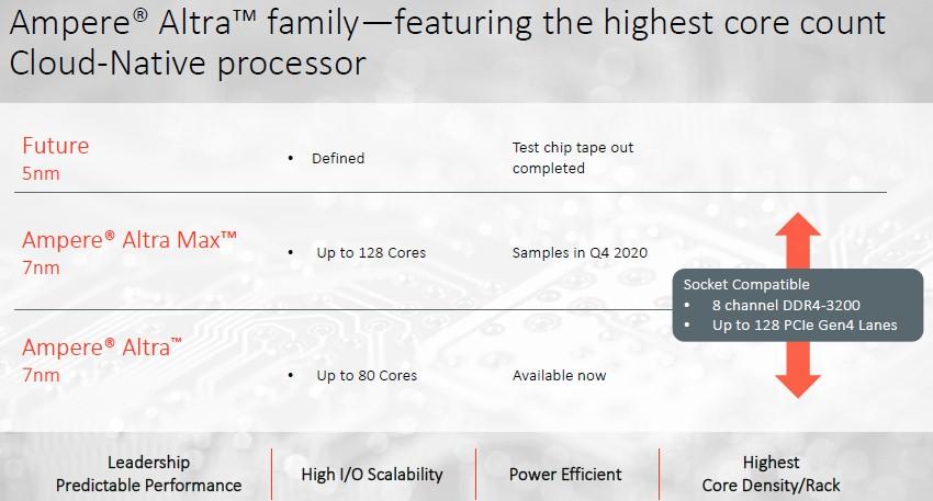 Компания Ampere анонсировала 128-ядерный ARM-процессор Altra Max - 2
