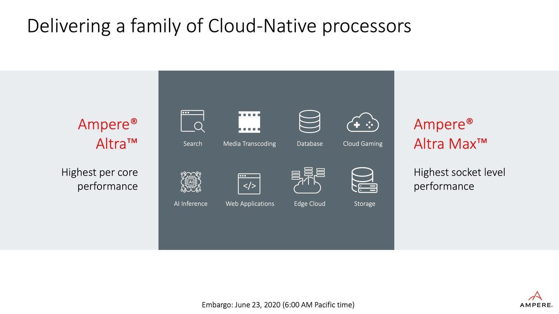 Компания Ampere анонсировала 128-ядерный ARM-процессор Altra Max - 3