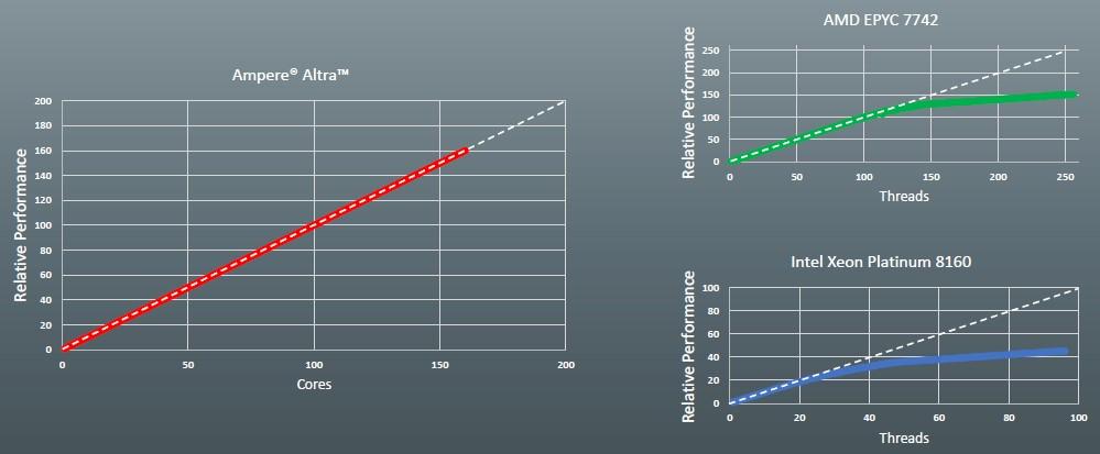Компания Ampere анонсировала 128-ядерный ARM-процессор Altra Max - 4