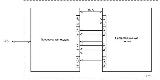 Что такое Zynq? Краткий обзор - 2