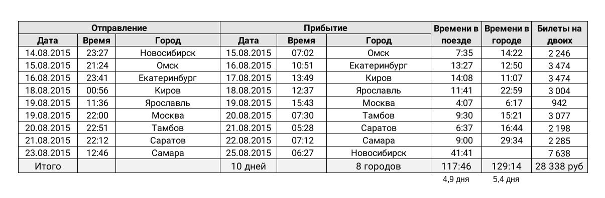 Таблица моих поездов